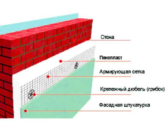 Варианты отделки фасадов сип панелей